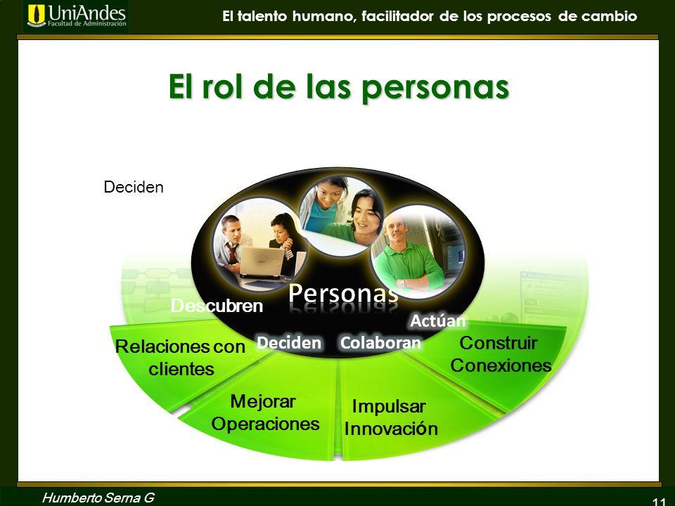 El rol de las personas Personas Descubren Relaciones con clientes