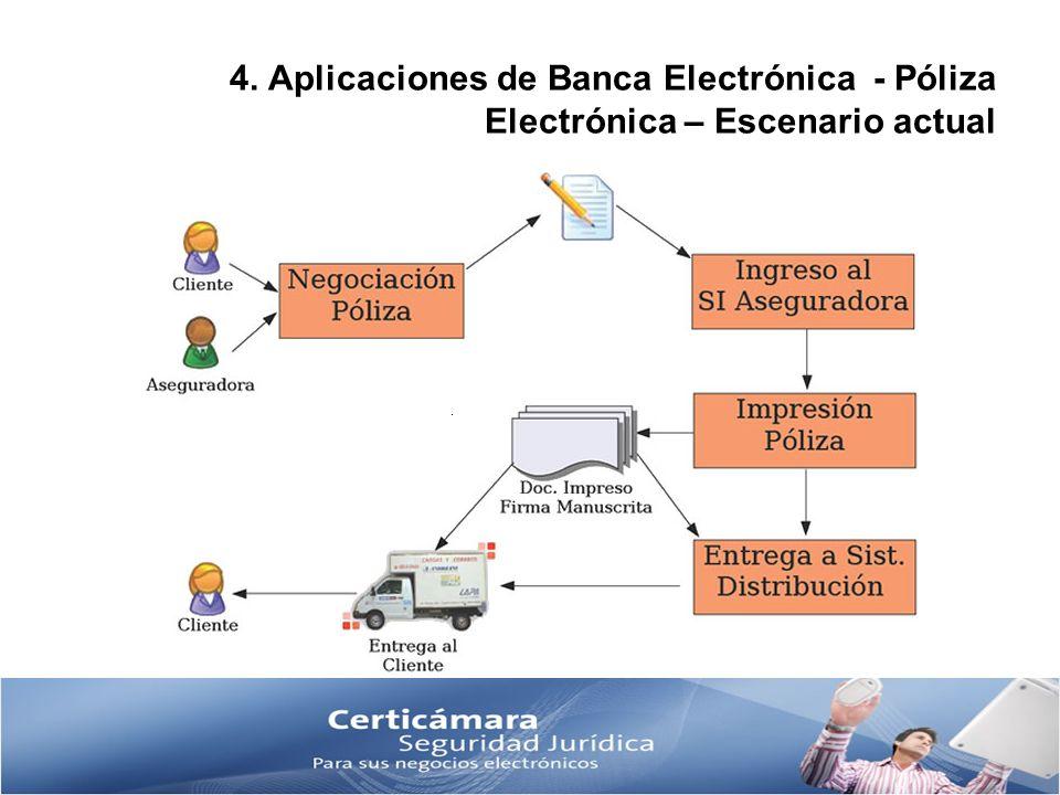 4. Aplicaciones de Banca Electrónica - Póliza Electrónica – Escenario actual