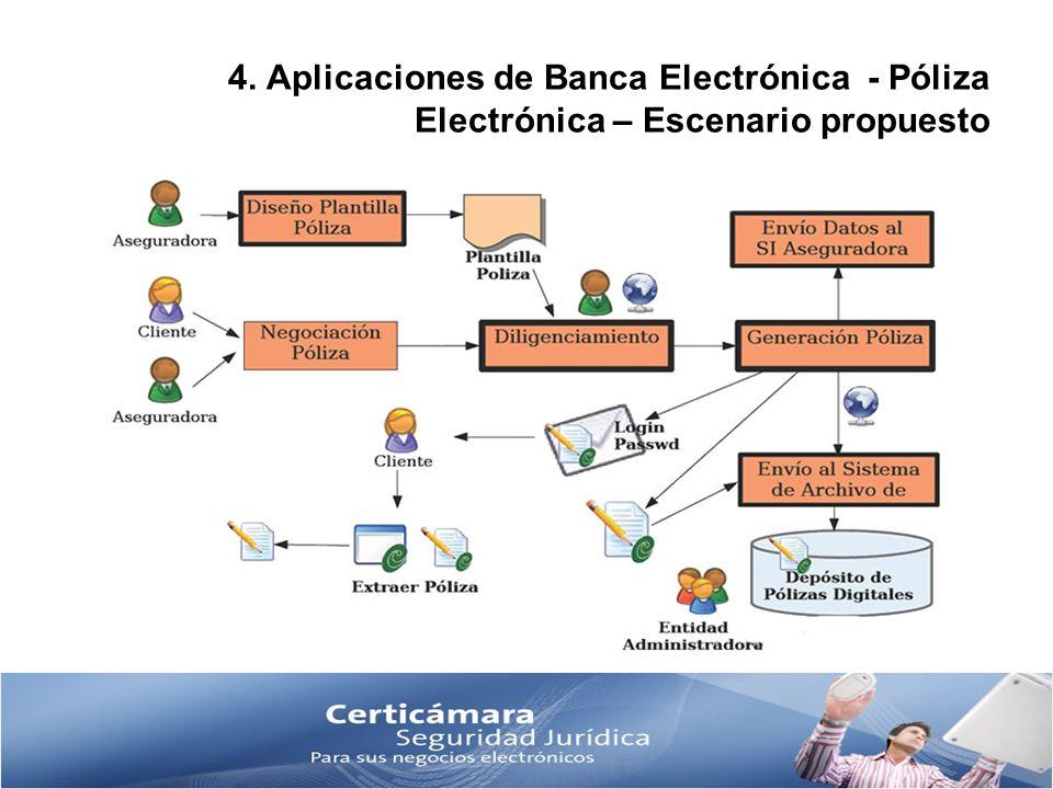 4. Aplicaciones de Banca Electrónica - Póliza Electrónica – Escenario propuesto