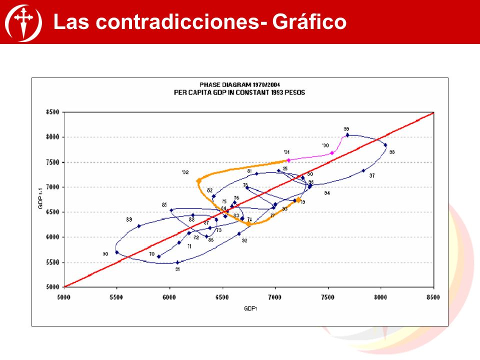Las contradicciones- Gráfico