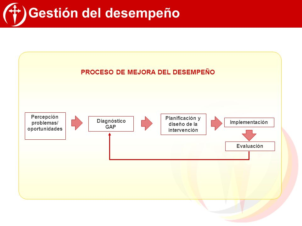 Percepción problemas/ Planificación y diseño de la intervención