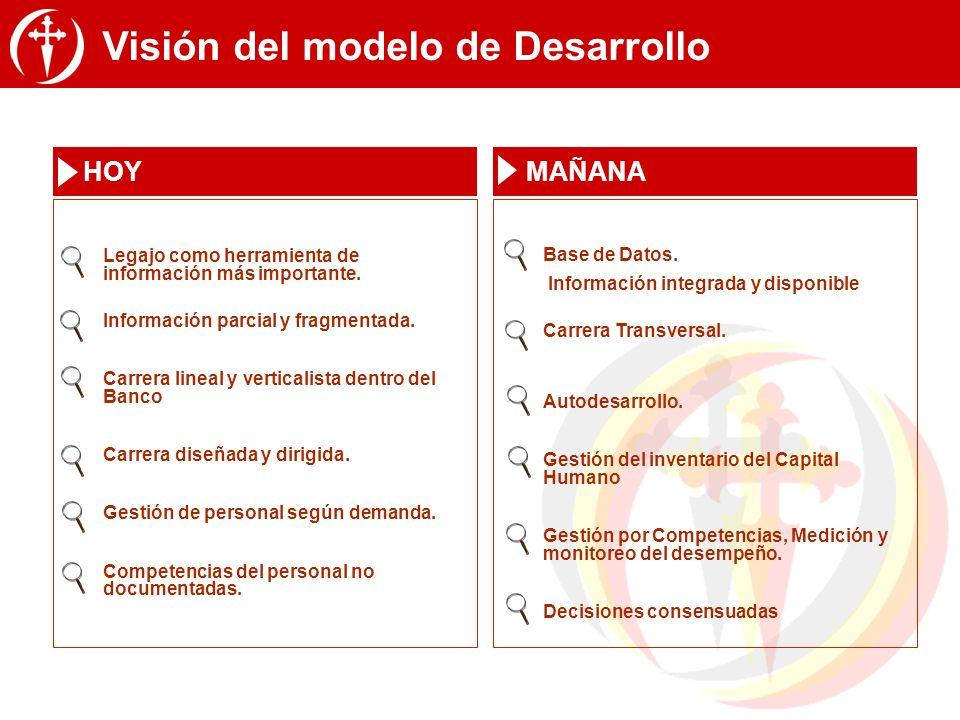 Visión del modelo de Desarrollo