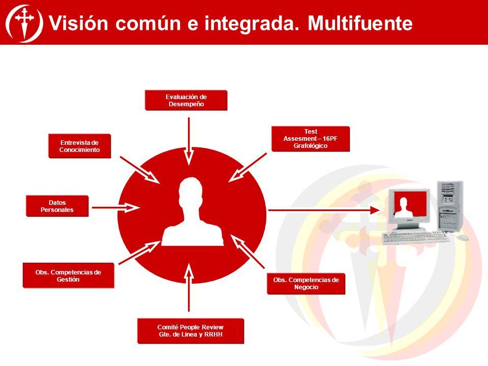 Visión común e integrada. Multifuente