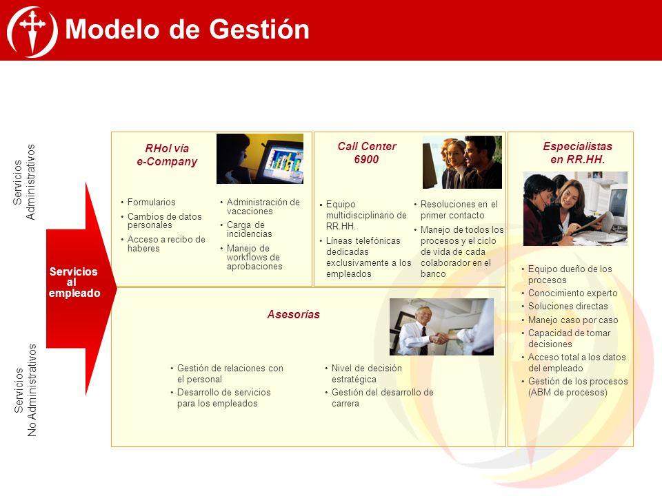 Modelo de Gestión RHol vía e-Company Call Center 6900