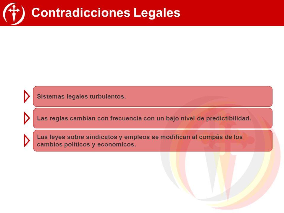 Contradicciones Legales