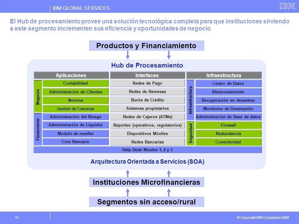Productos y Financiamiento