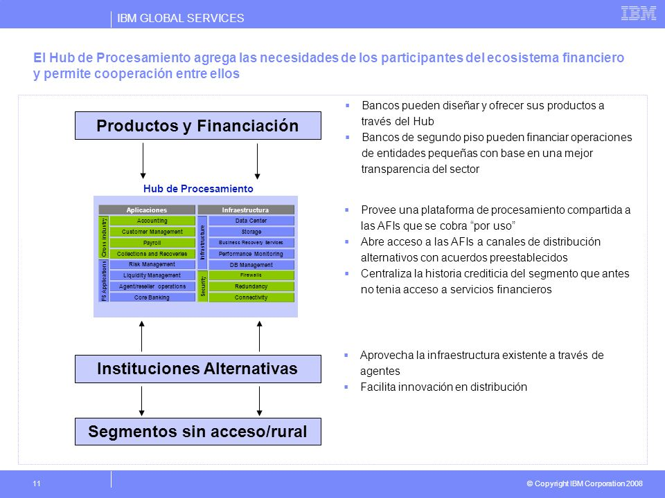 Productos y Financiación