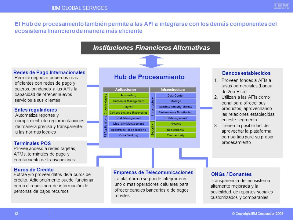 Instituciones Financieras Alternativas