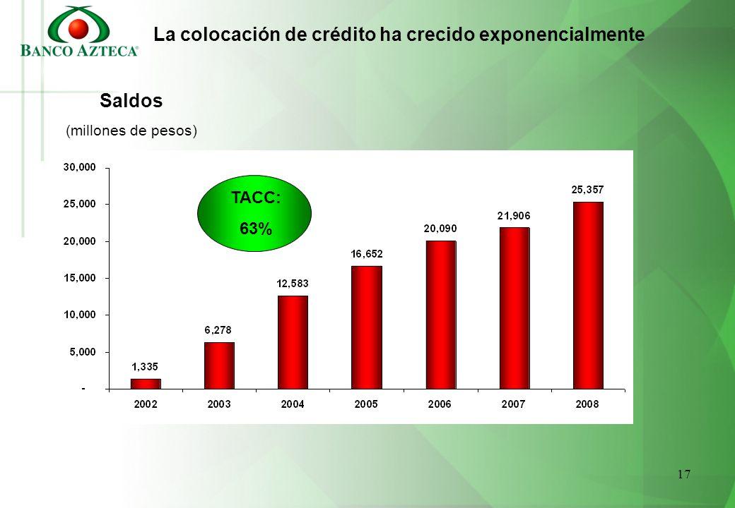 La colocación de crédito ha crecido exponencialmente