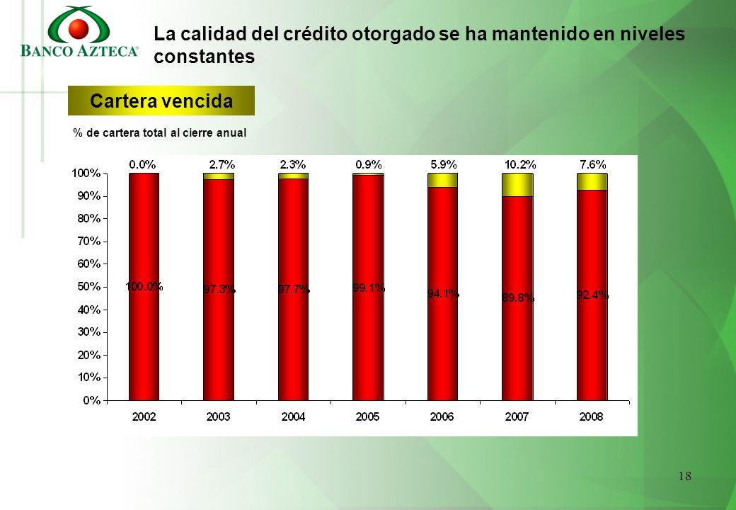 % de cartera total al cierre anual