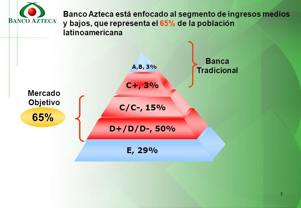 Banco Azteca está enfocado al segmento de ingresos medios y bajos, que representa el 65% de la población latinoamericana
