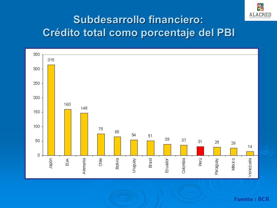 Subdesarrollo financiero: Crédito total como porcentaje del PBI