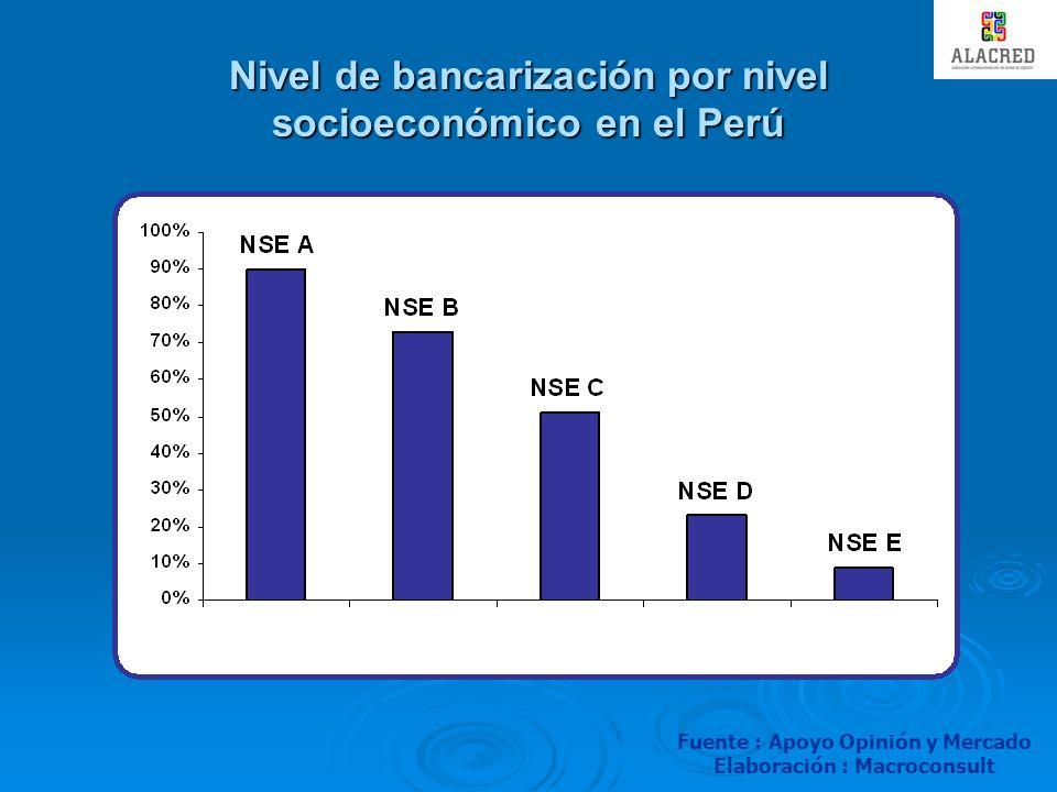 Nivel de bancarización por nivel socioeconómico en el Perú