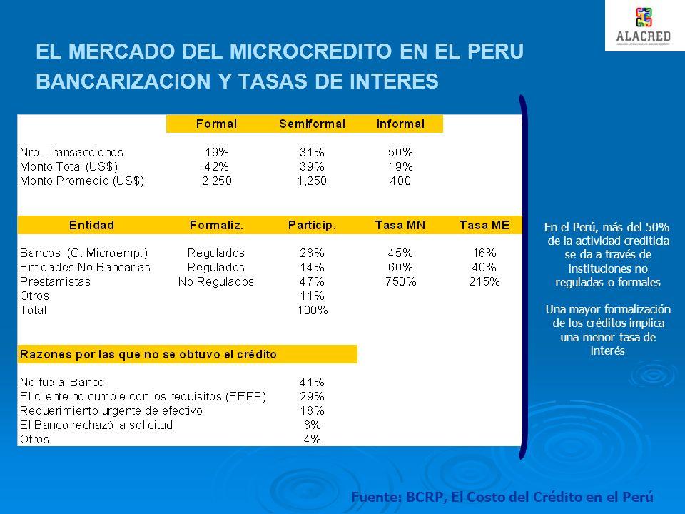 Fuente: BCRP, El Costo del Crédito en el Perú