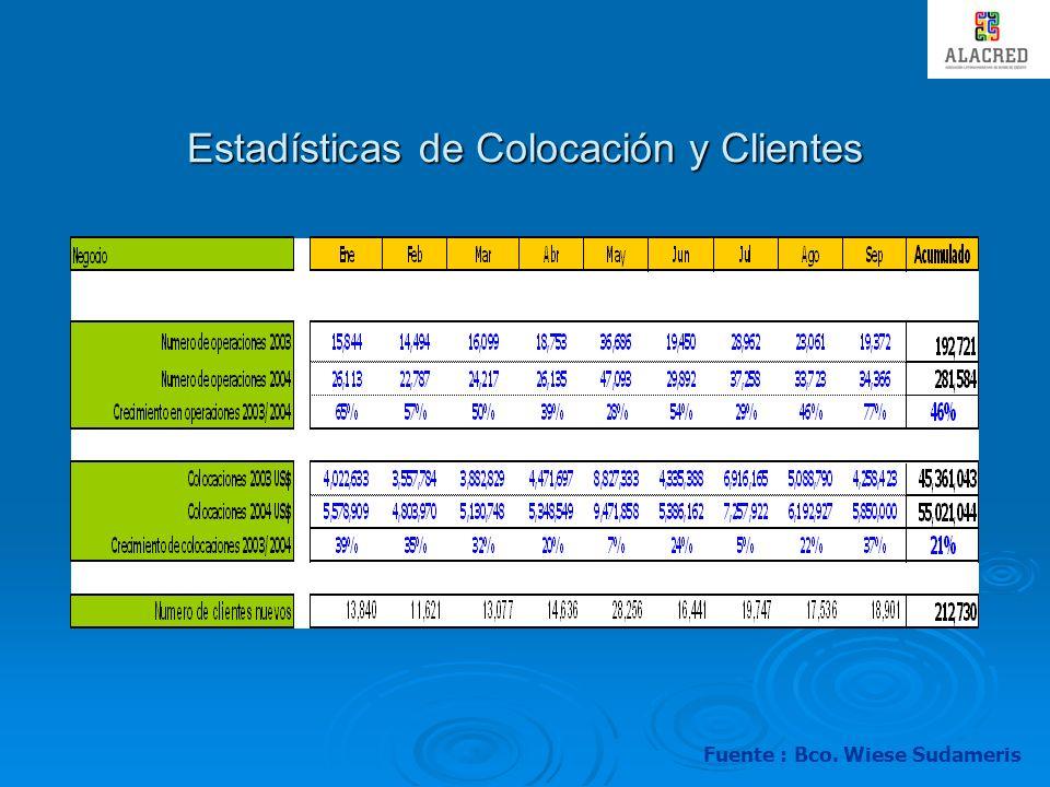 Estadísticas de Colocación y Clientes
