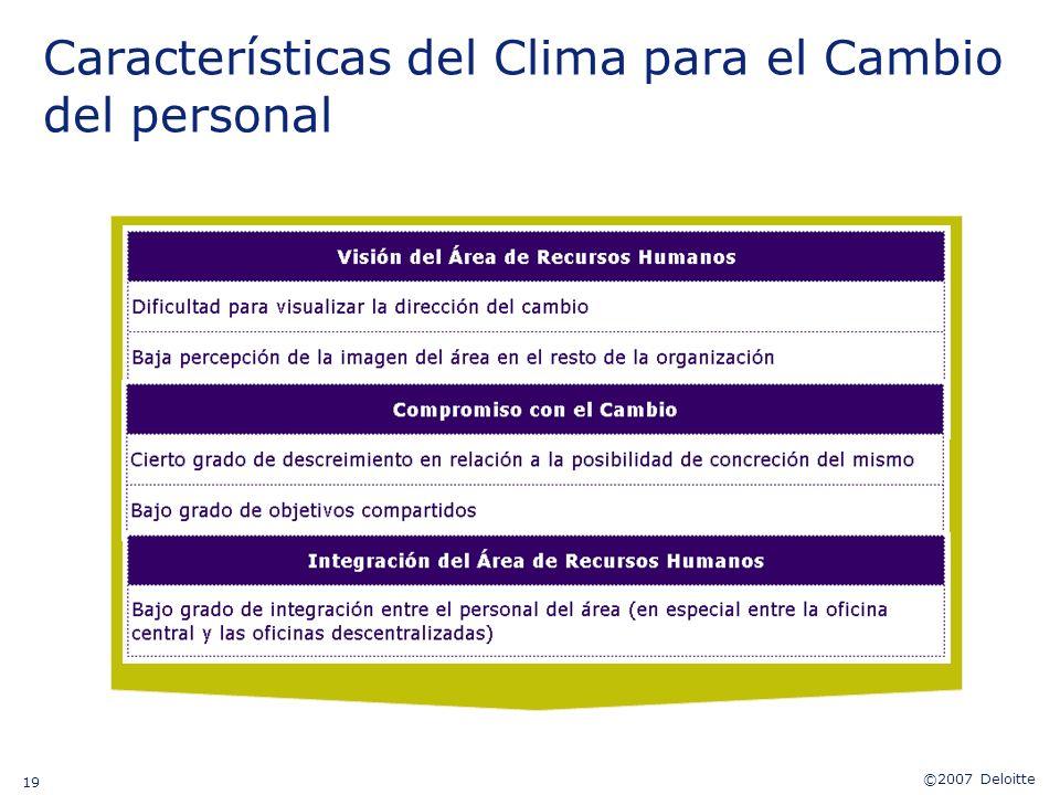 Características del Clima para el Cambio del personal