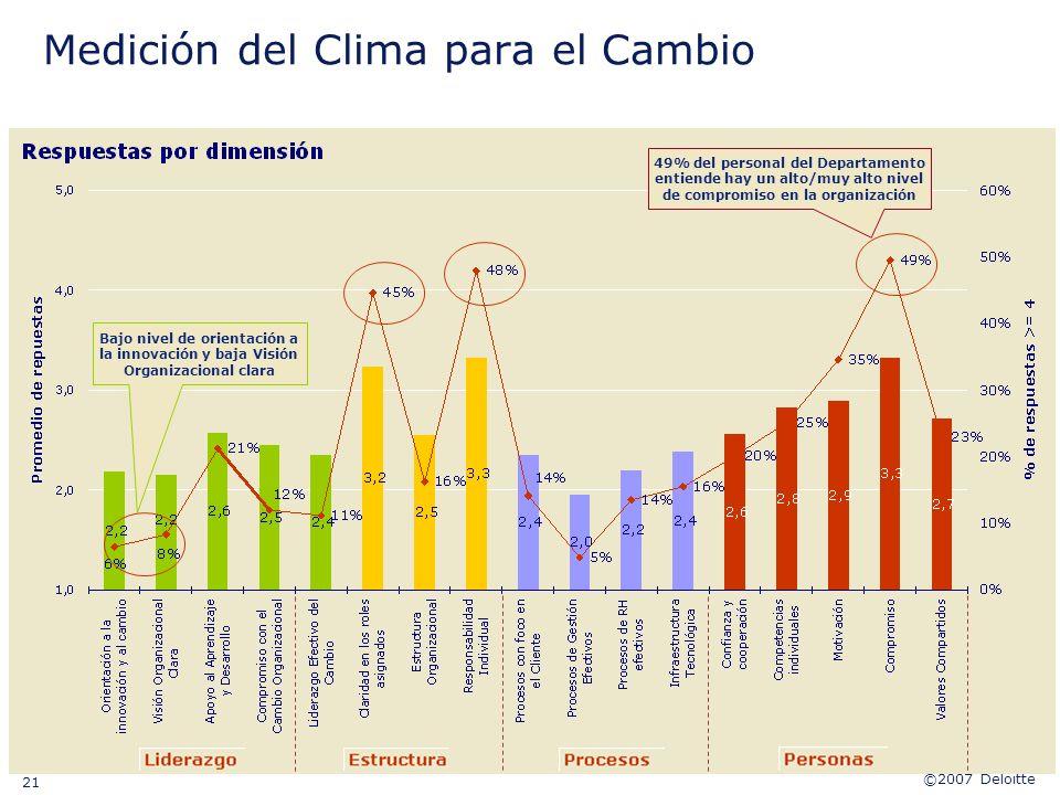 Medición del Clima para el Cambio