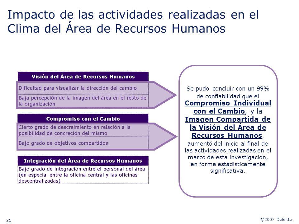 Impacto de las actividades realizadas en el Clima del Área de Recursos Humanos