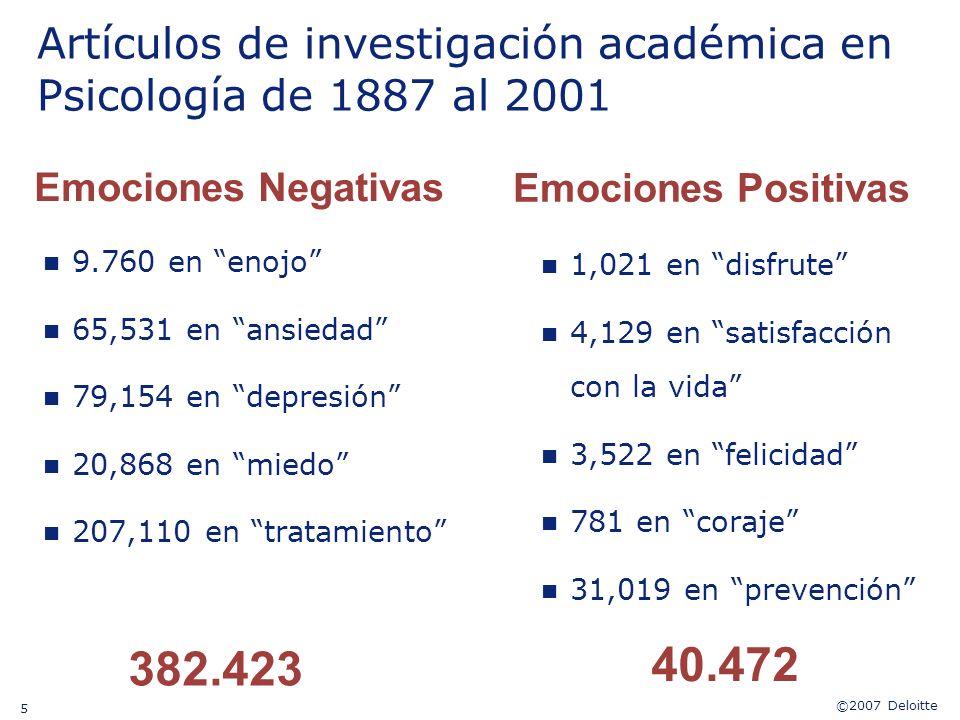 Artículos de investigación académica en Psicología de 1887 al 2001