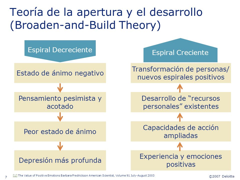 Teoría de la apertura y el desarrollo (Broaden-and-Build Theory)
