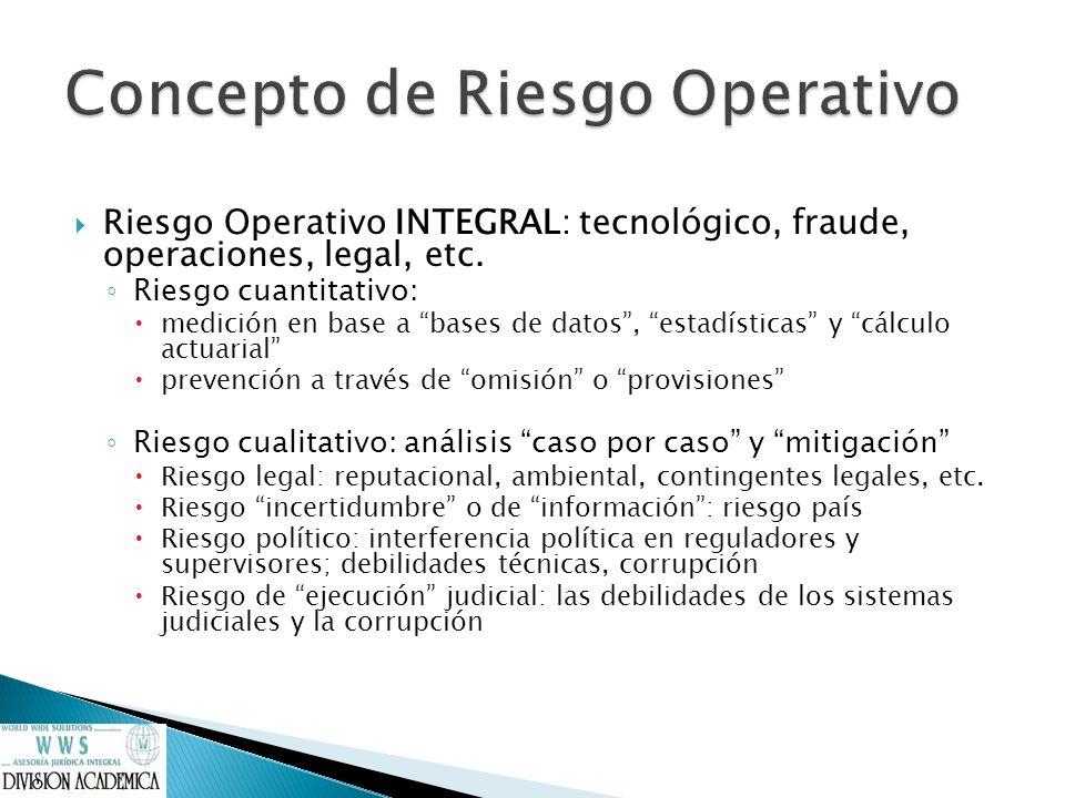 Concepto de Riesgo Operativo