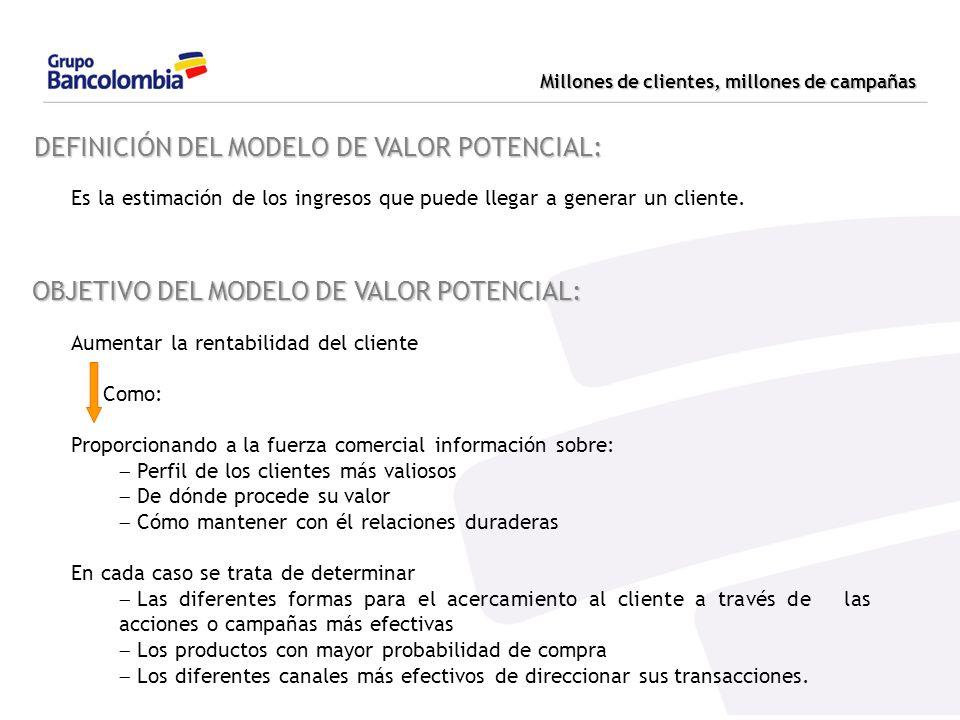 DEFINICIÓN DEL MODELO DE VALOR POTENCIAL: