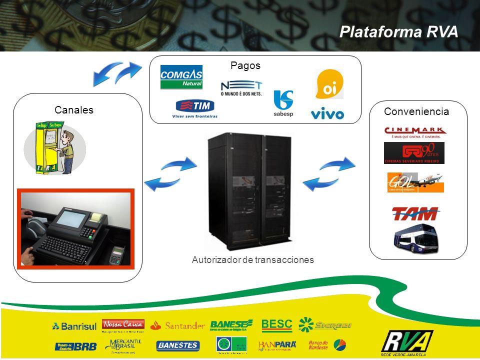 Plataforma RVA Pagos Canales Conveniencia Autorizador de transacciones
