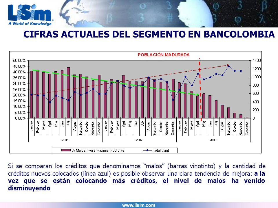 CIFRAS ACTUALES DEL SEGMENTO EN BANCOLOMBIA