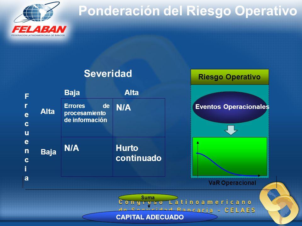 Eventos Operacionales