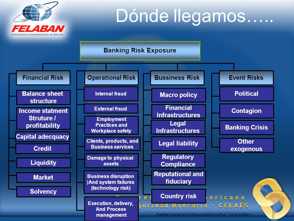 Dónde llegamos….. Banking Risk Exposure Financial Risk
