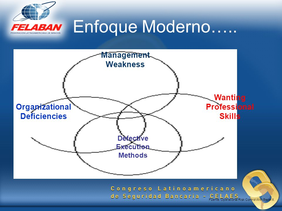 Enfoque Moderno….. Management Weakness Wanting Professional