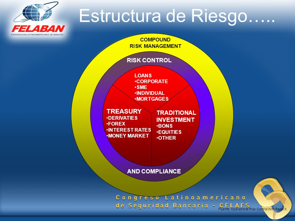 Estructura de Riesgo….. TREASURY RISK CONTROL TRADITIONAL INVESTMENT