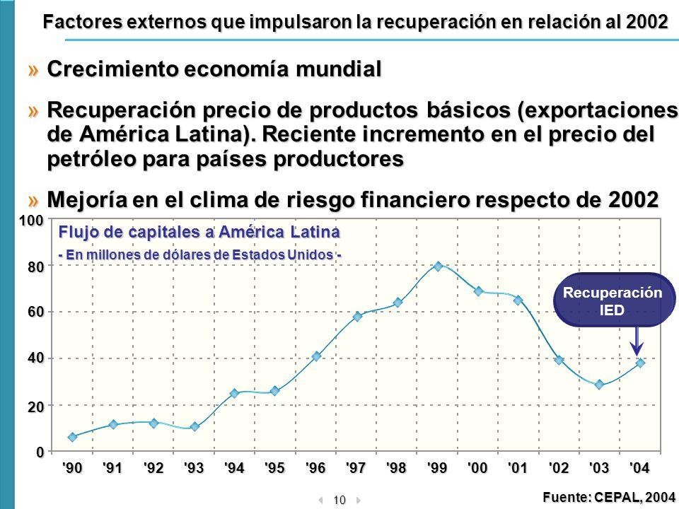 Factores externos que impulsaron la recuperación en relación al 2002