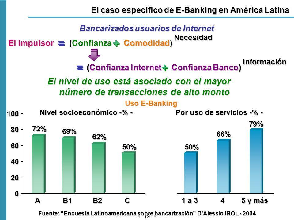El caso específico de E-Banking en América Latina