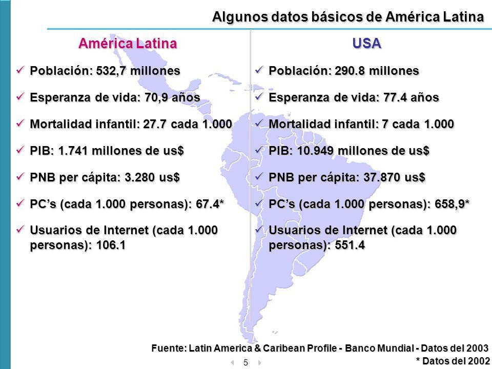 Algunos datos básicos de América Latina