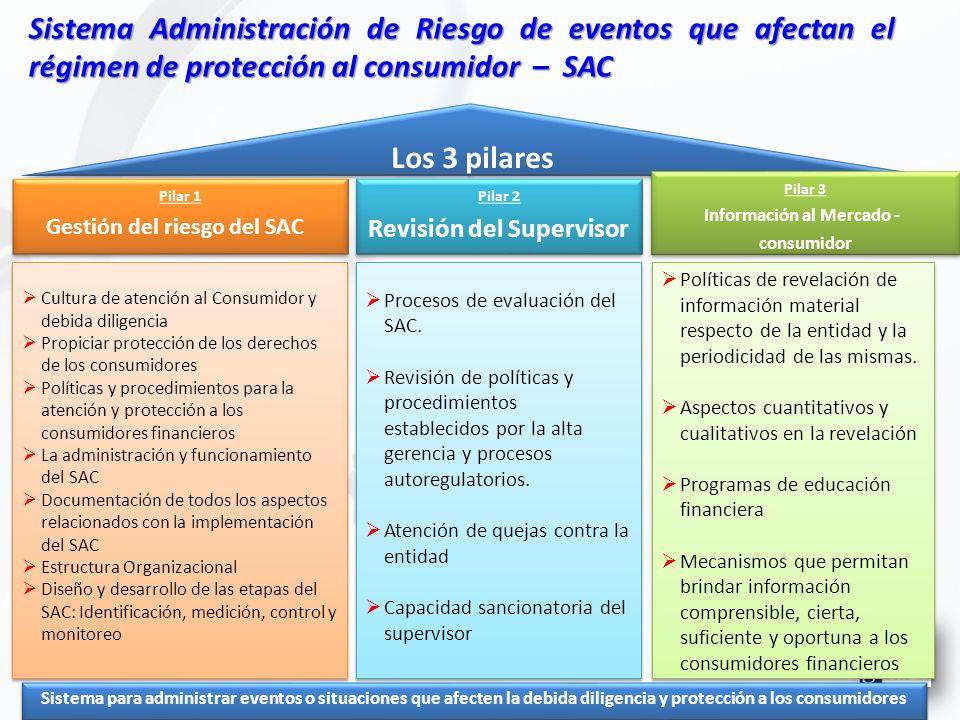 Sistema Administración de Riesgo de eventos que afectan el régimen de protección al consumidor – SAC