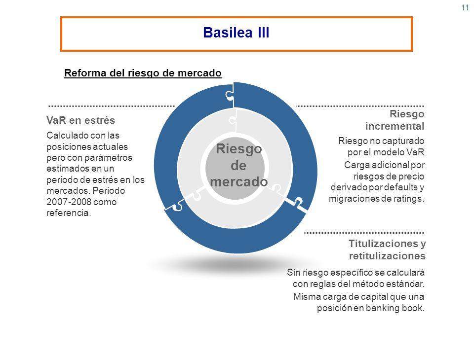Reforma del riesgo de mercado