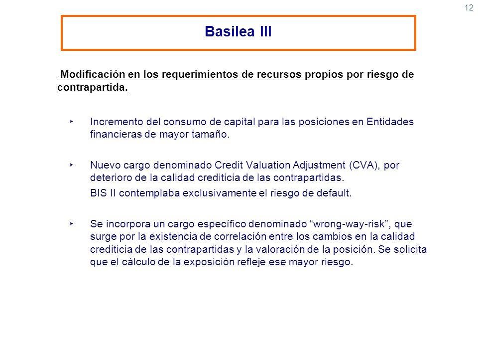Basilea IIIModificación en los requerimientos de recursos propios por riesgo de contrapartida.