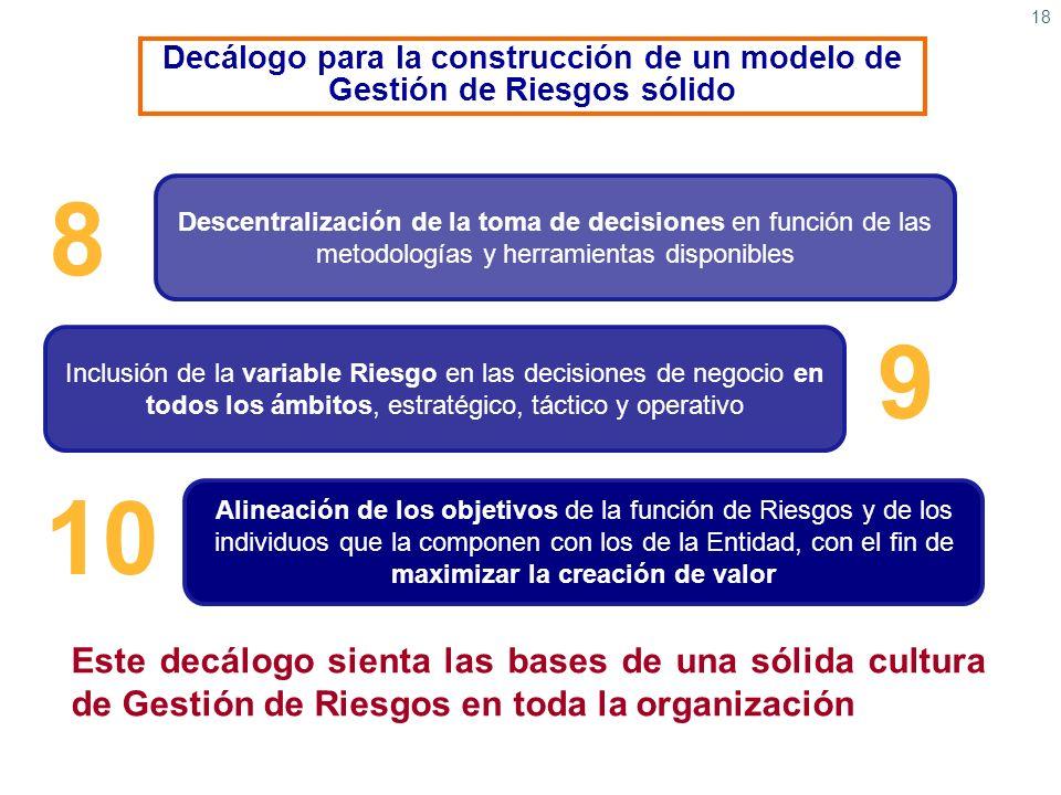 Decálogo para la construcción de un modelo de Gestión de Riesgos sólido