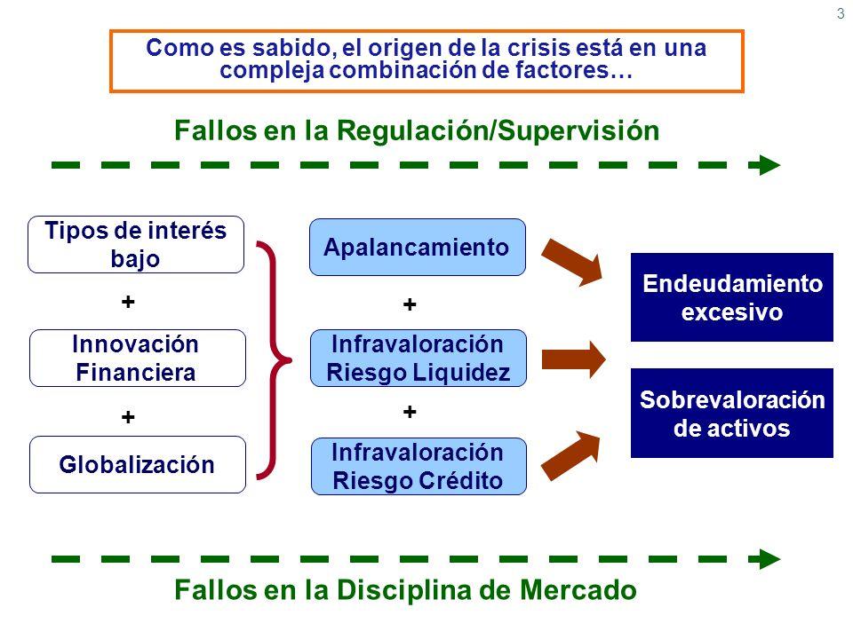 Fallos en la Regulación/Supervisión