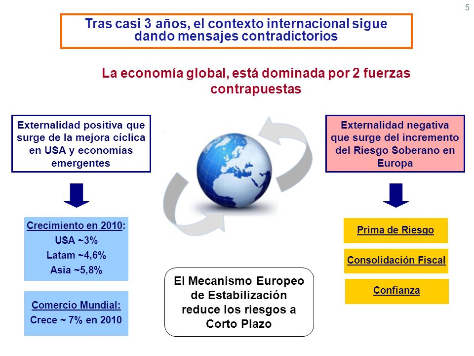 La economía global, está dominada por 2 fuerzas contrapuestas