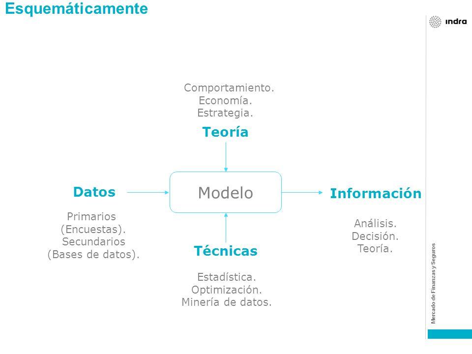 Esquemáticamente Modelo Teoría Datos Información Técnicas