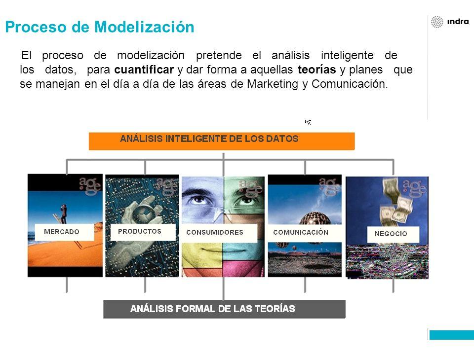 Proceso de Modelización