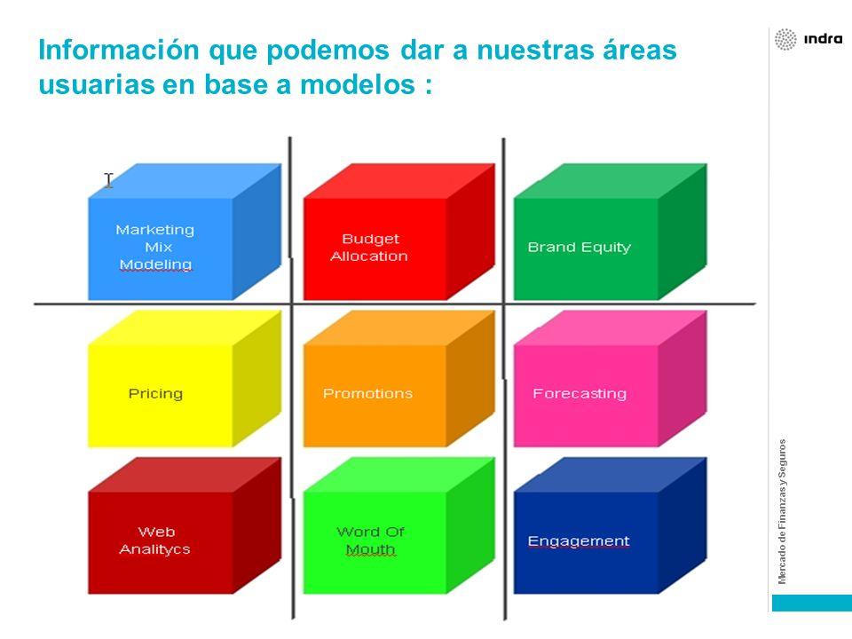 Información que podemos dar a nuestras áreas usuarias en base a modelos :