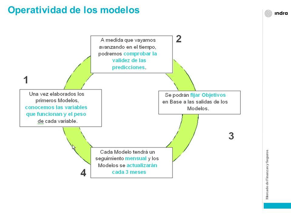 Operatividad de los modelos