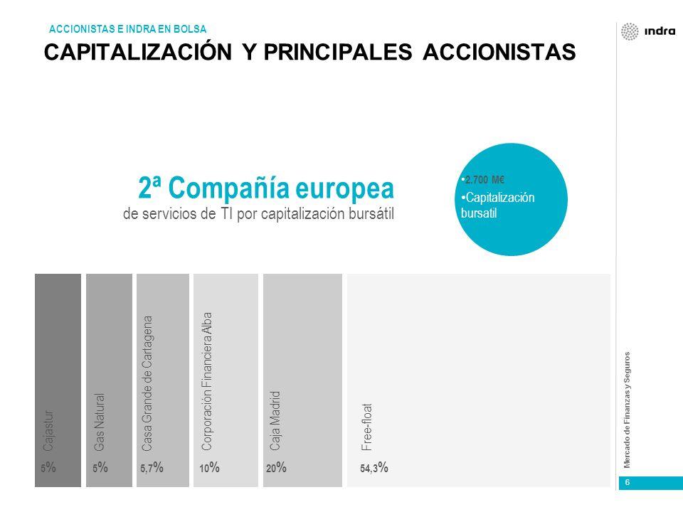 CAPITALIZACIÓN Y PRINCIPALES ACCIONISTAS