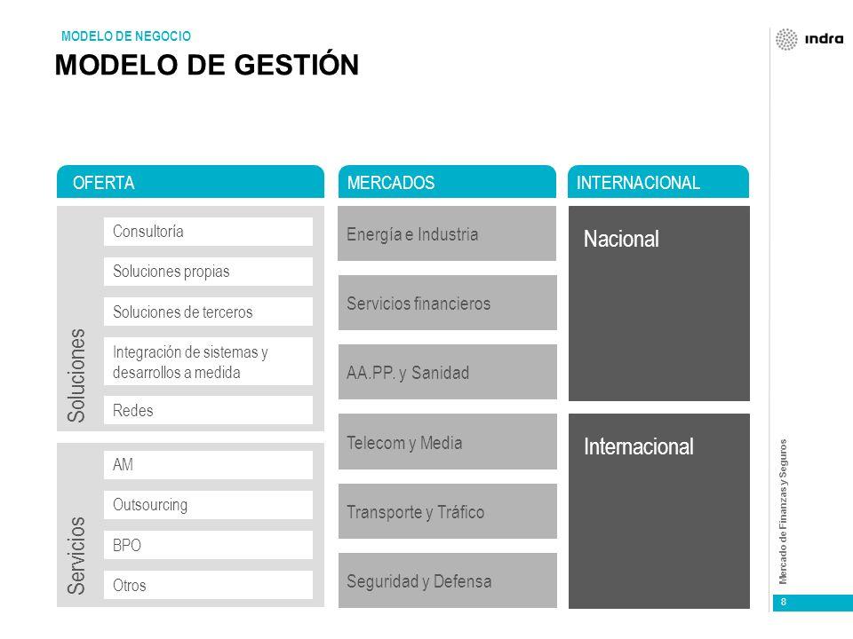 MODELO DE GESTIÓN Nacional Soluciones Internacional Servicios OFERTA