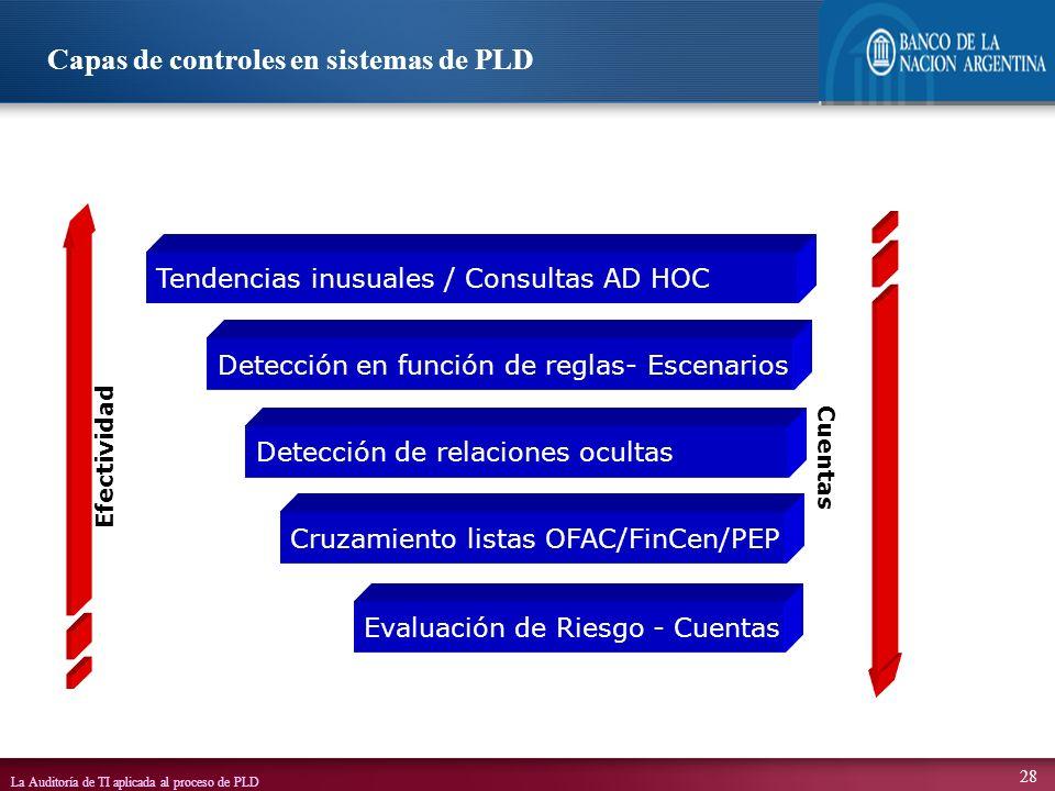 Capas de controles en sistemas de PLD