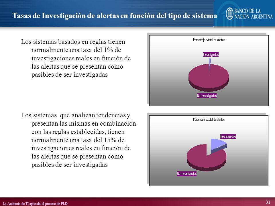Tasas de Investigación de alertas en función del tipo de sistema