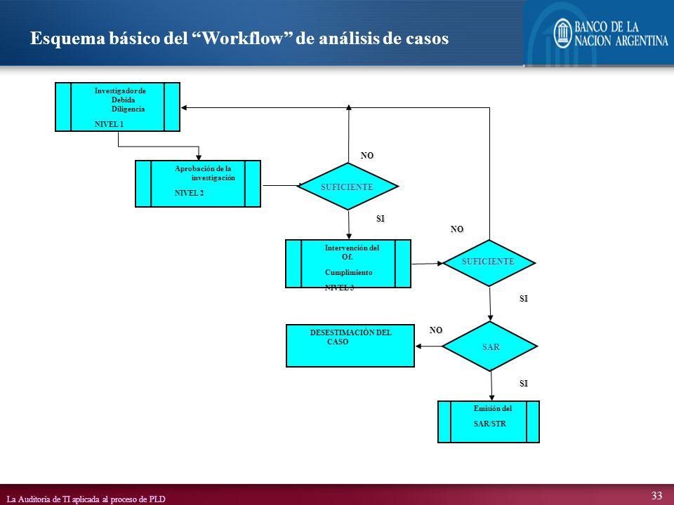 Esquema básico del Workflow de análisis de casos